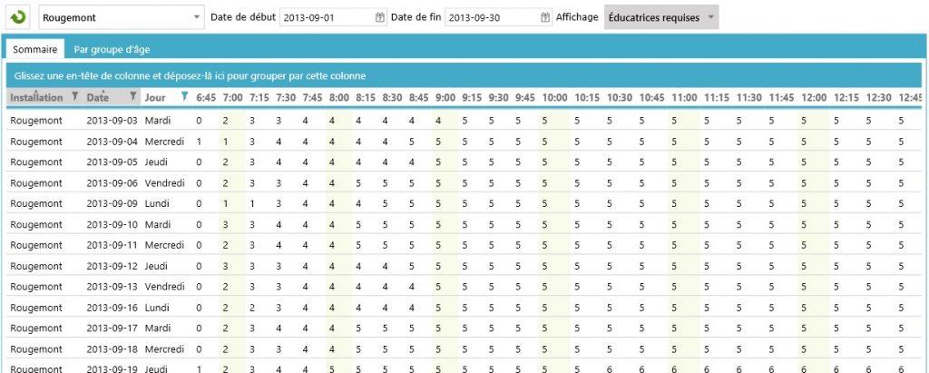 SDG_analyseprésenceEducatrices